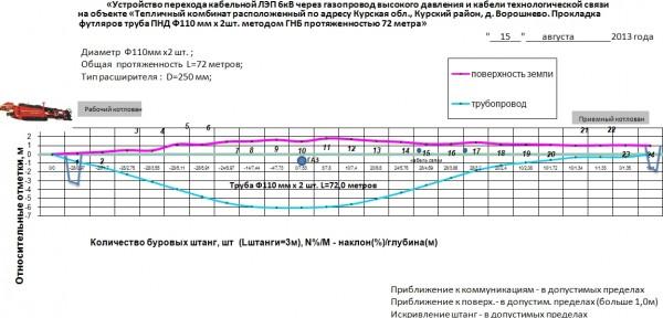 Продольный профиль прокладки футляров под газопроводом высокого давления и кабелем технологической связи
